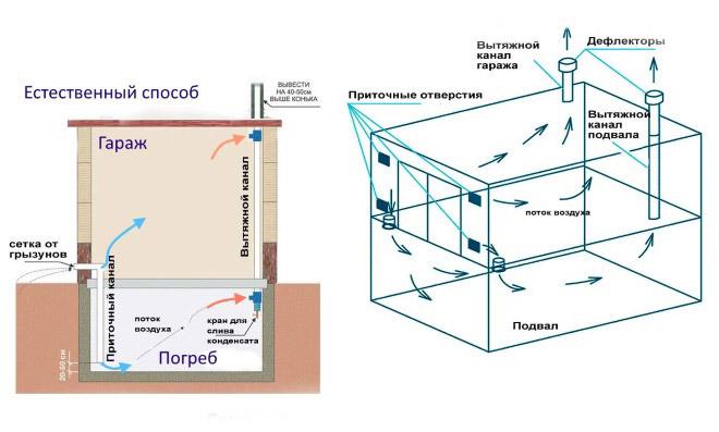 Вентиляция овощехранилища: нормы и схемы