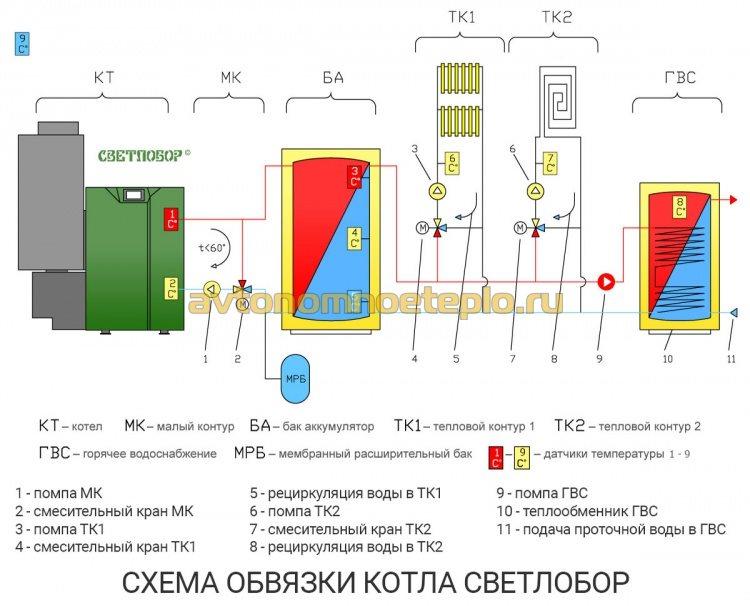 Пеллетный котел светлобор - параметры и отзывы владельцев. жми!