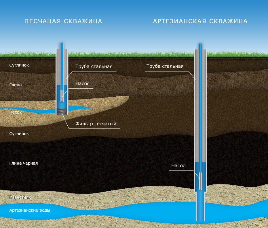 Скважина на воду — схема бурения, принцип работы и подбор оптимального устройства (70 фото)