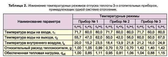 Какая температура должна быть в батареях центрального отопления: норма, какая должна быть температура радиаторов и в трубах  в квартире