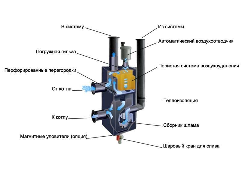 Принцип работы гидрострелки для отопления