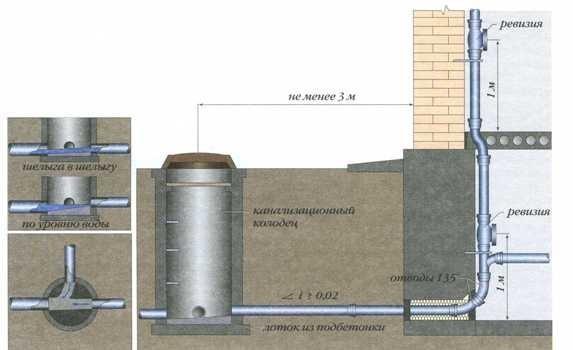 Схема канализации в частном доме своими руками пошагово
