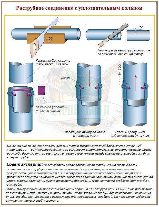 Герметик для канализационных труб: виды и его использование