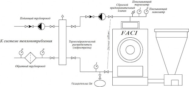 Обвязка твердотопливного котла — схема подключения к отоплению