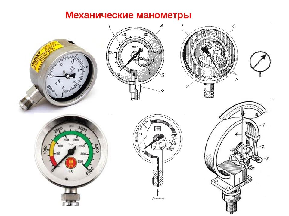 Описание и принцип работы тонометра (измерителя артериального давления ) | контент-платформа pandia.ru