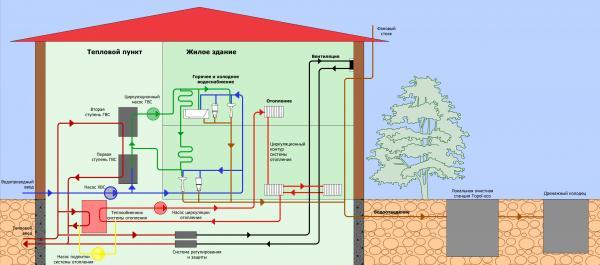 Горячее водоснабжение многоквартирного дома – правила организации, схемы сетей и температурные нормы