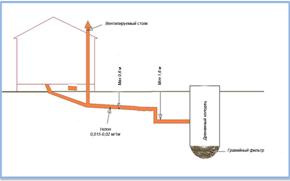 Глубина заложения (прокладки) водопровода по снип – минимальная и максимальная