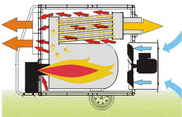 Как изготовить дизельную тепловую пушку своими руками