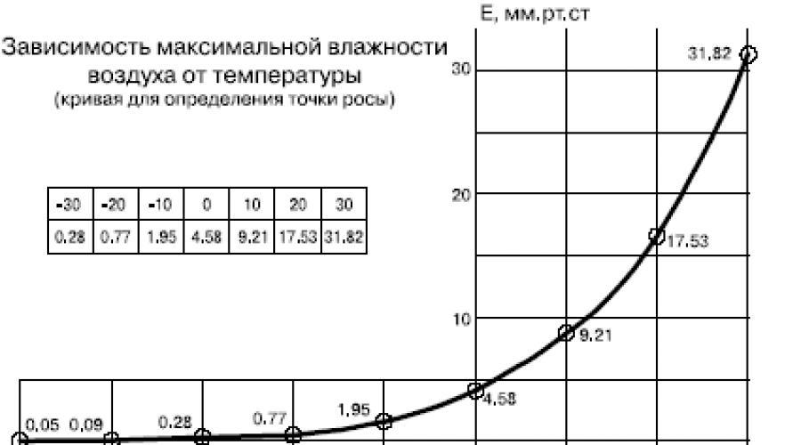 Точка росы в строительстве: понятие и определение