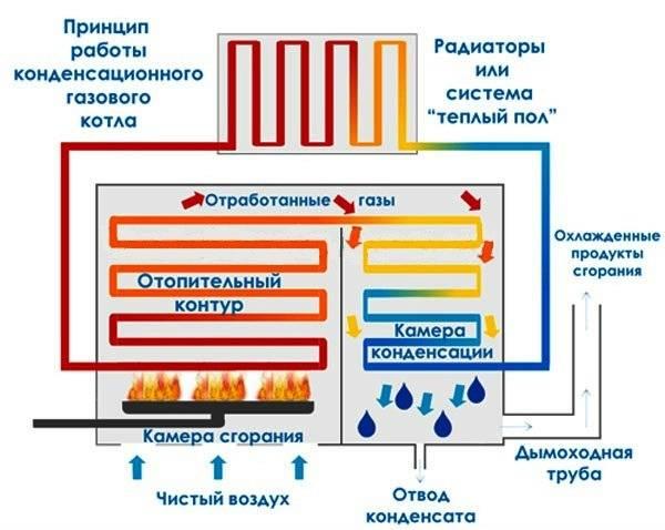 Низкотемпературные системы отопления с конденсационным котлом