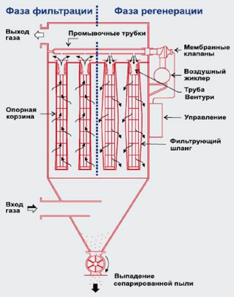 Промышленный циклонный пылеуловитель: принцип работы, расчеты, схемы