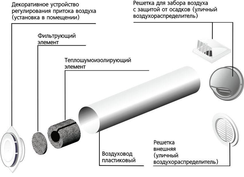 Как установить приточный клапан в стену своими руками: пошаговая инструкция по проведению работ