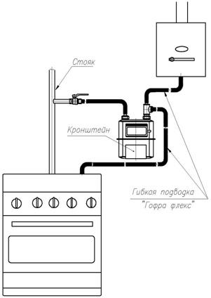 Установка газового счётчика — правила монтажа счетчика на газ в квартире