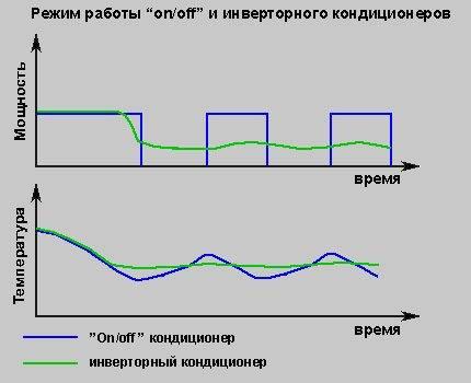 Инверторный и обычный кондиционер: отличия