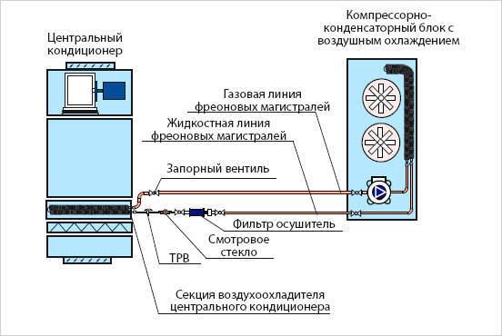 Что собой представляет компрессорно-конденсаторный блок: устройство и принцип действия