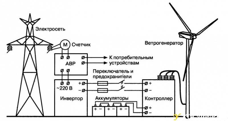 Расчет ветрогенератора - формулы и рекомендации