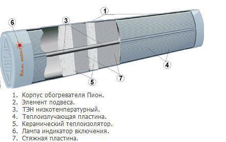 Инфракрасные обогреватели «пион» – отзывы, характеристики