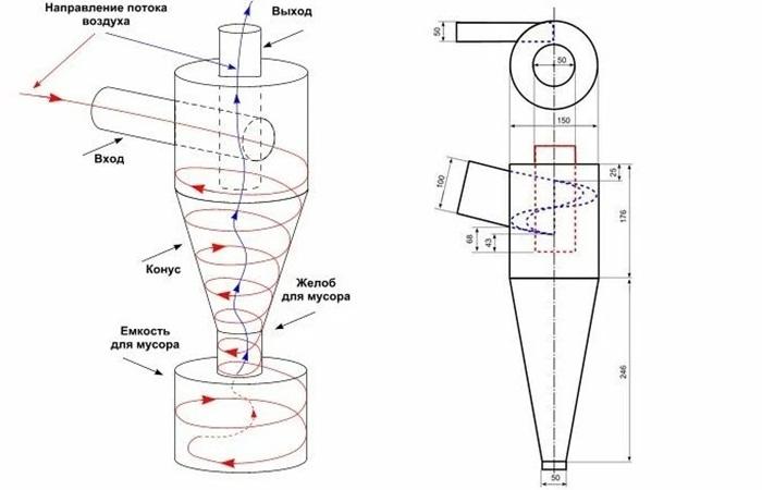 Циклон для пылесоса своими руками: принцип работы и варианты изготовления фильтра из подручных материалов