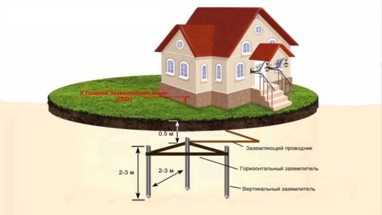 Обустройство системы заземления котлов для частного дома