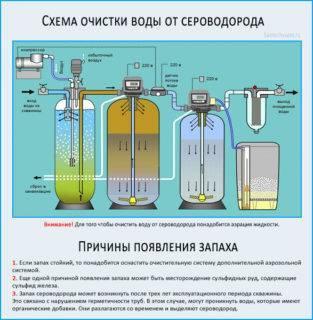 Мутная вода из скважины – причины и что делать, если из скважины идет мутная вода