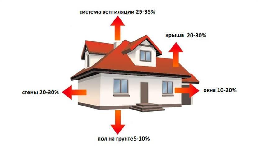От чего зависит расход газа в газовых котлах отопления