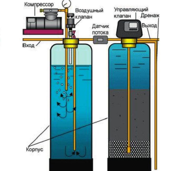 Как избавиться от двухвалентного железа в воде из скважины?