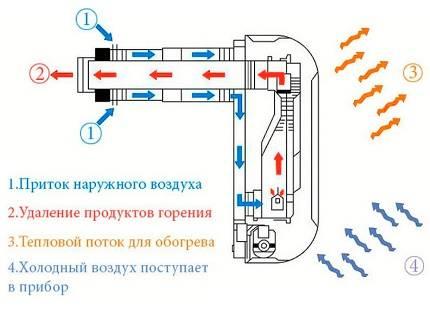 Как сделать регистр отопления своими руками: расчет, сборка и монтаж