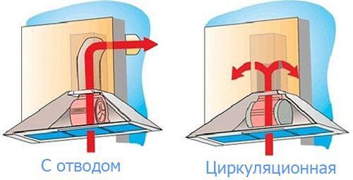 Вытяжка без отвода в вентиляцию: для кухни, обзор, устройство, угольная, встраиваемая, модели, с фильтрами | ремонтсами! | информационный портал