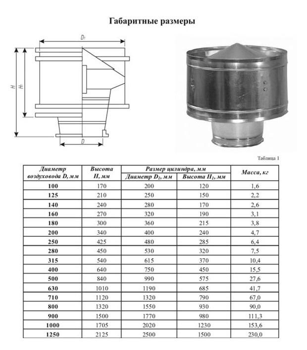 Что такое дефлектор в вентиляции и зачем он нужен