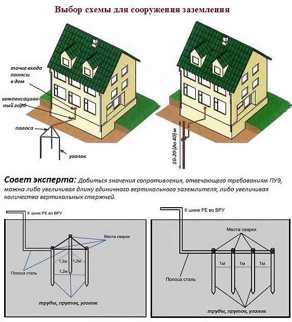 Монтаж защитного заземления, требования к устройству контура и способы выполнения работ по установке