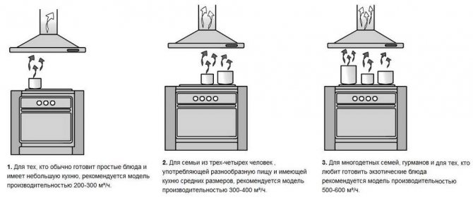 Какой должна быть высота вытяжки над газовой плитой?