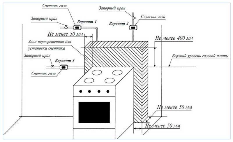 В россии запретят эксплуатацию старых газовых плит и ужесточают проверку их владельцев | informatio.ru