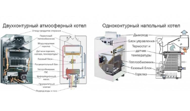 Отличие одноконтурного котла от двухконтурного: чем отличаются агрегаты, основные критерии