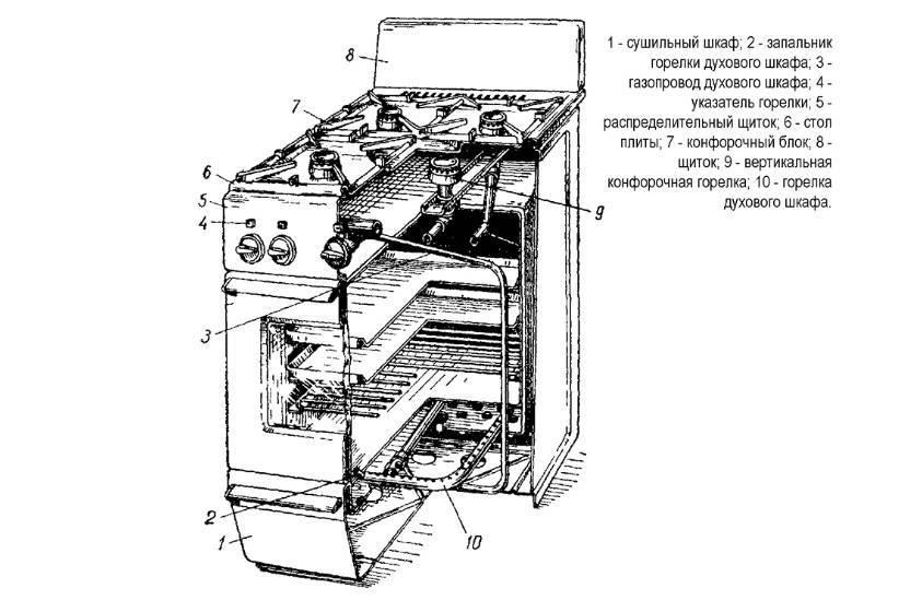 Домашняя реанимация мертвого электрического духового шкафа