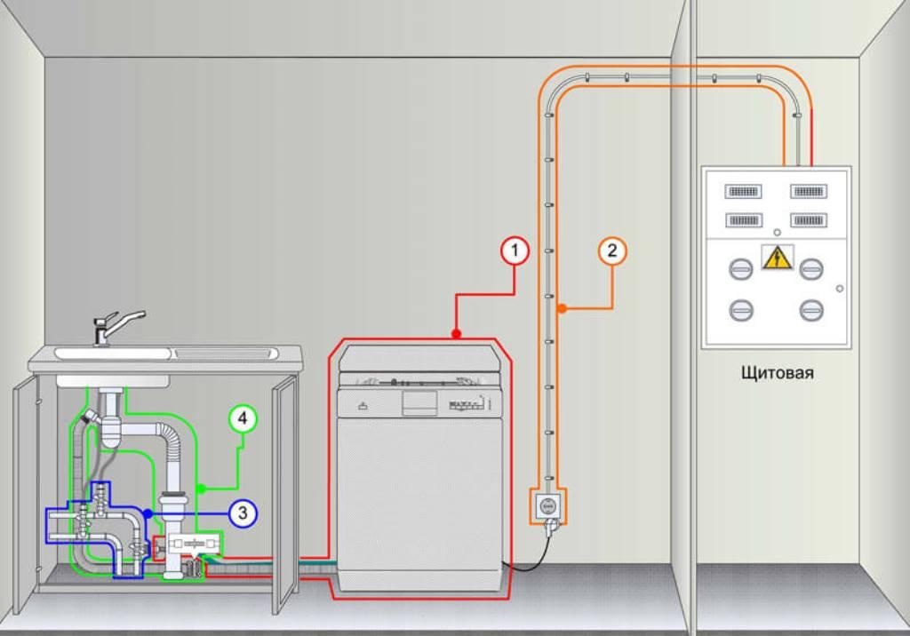 Установка посудомоечной машины bosch: подключение, фасада, встраиваемой, самостоятельно в кухню, как своими руками, под столешницу, инструкция