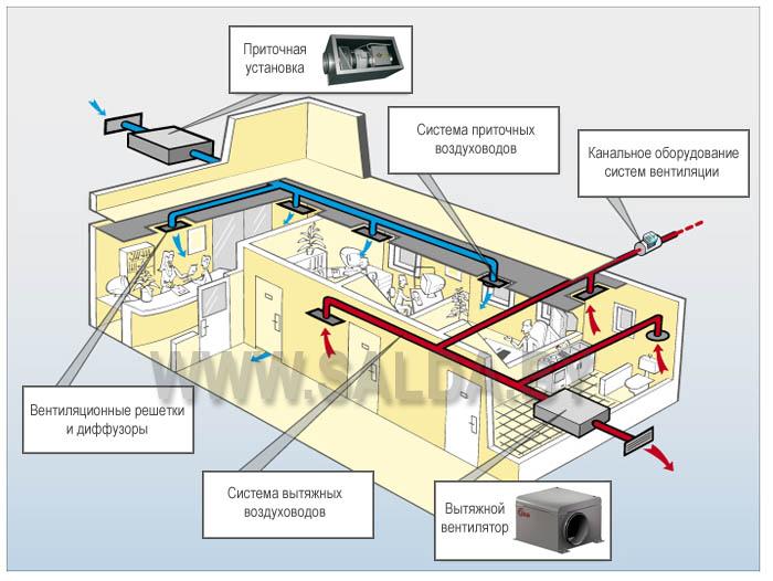 Проектирование и монтаж систем вентиляции: лучшие схемы + монтажные нюансы
