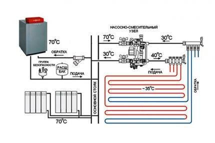 Подключение тёплого пола к системе отопления: схема обустройства, пошаговый процесс работы