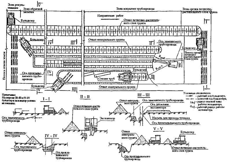 Прокладка газопровода: способы и их основные характеристики