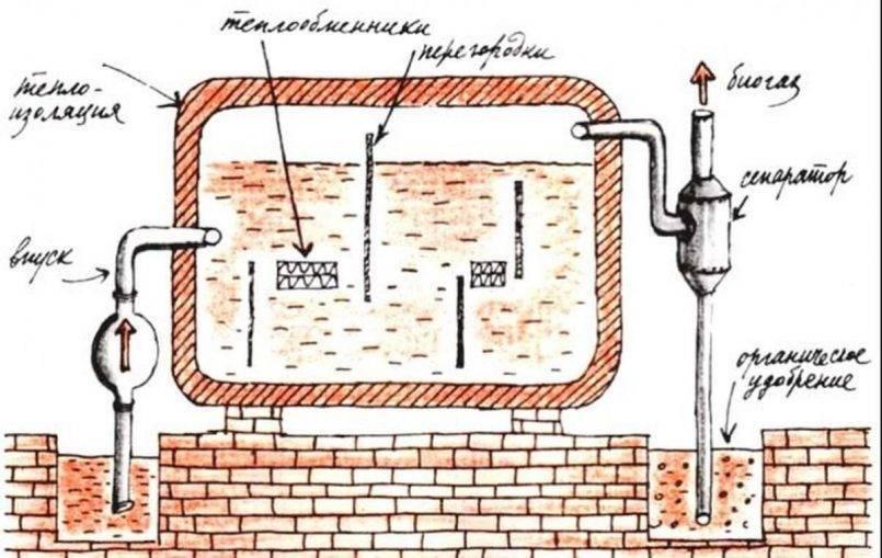 Биогаз из навоза – способы получения, установка своими руками