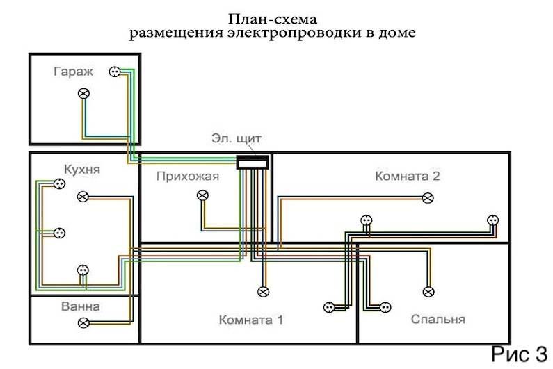 Какой провод надо использовать для проводки в квартире?