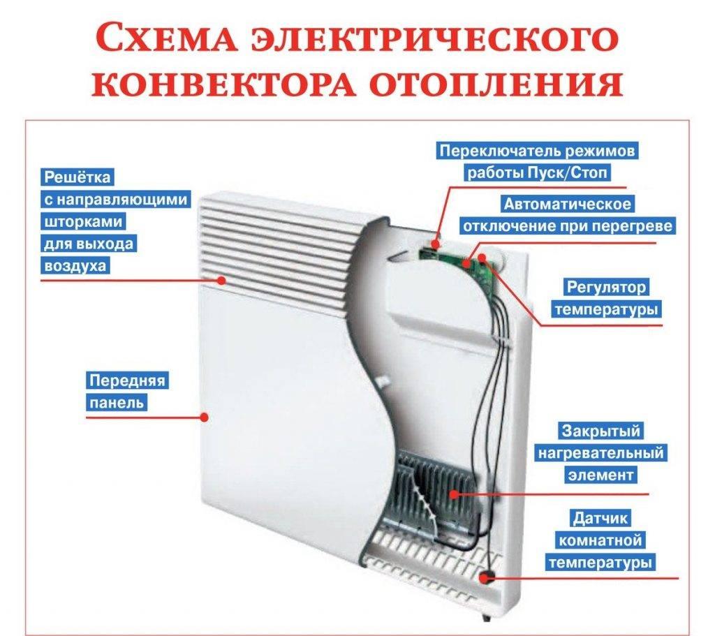 Стеклянные конвекторы, их устройство и разновидности