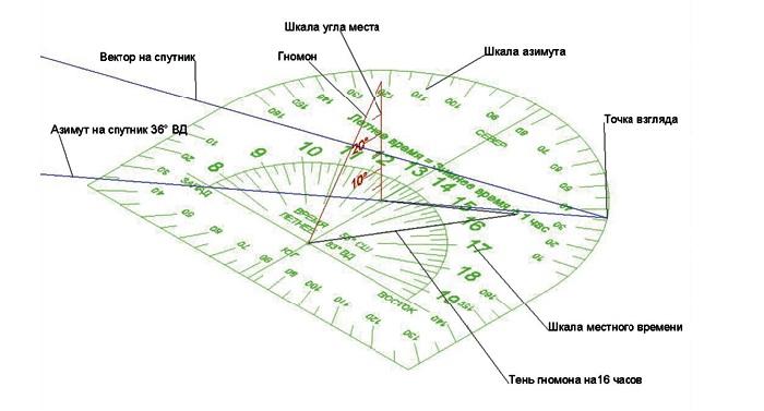 Как настроить антенну триколор тв