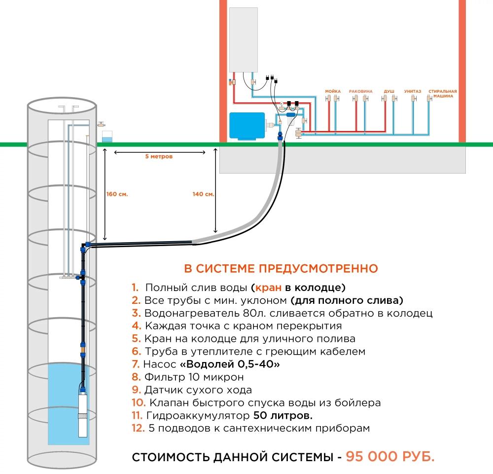 Как провести своими руками воду в дом из скважины колодца глубинным насосом, основные моменты