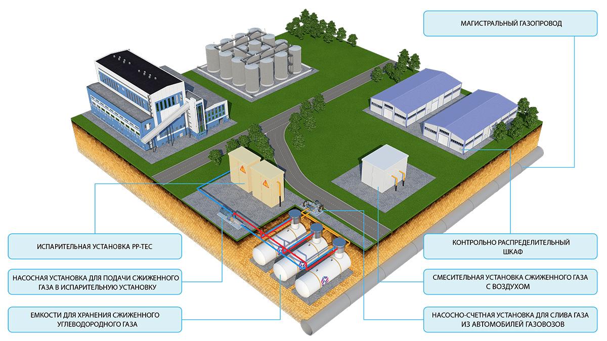 Газификация промышленных объектов: варианты и нормы газификации производственных предприятий