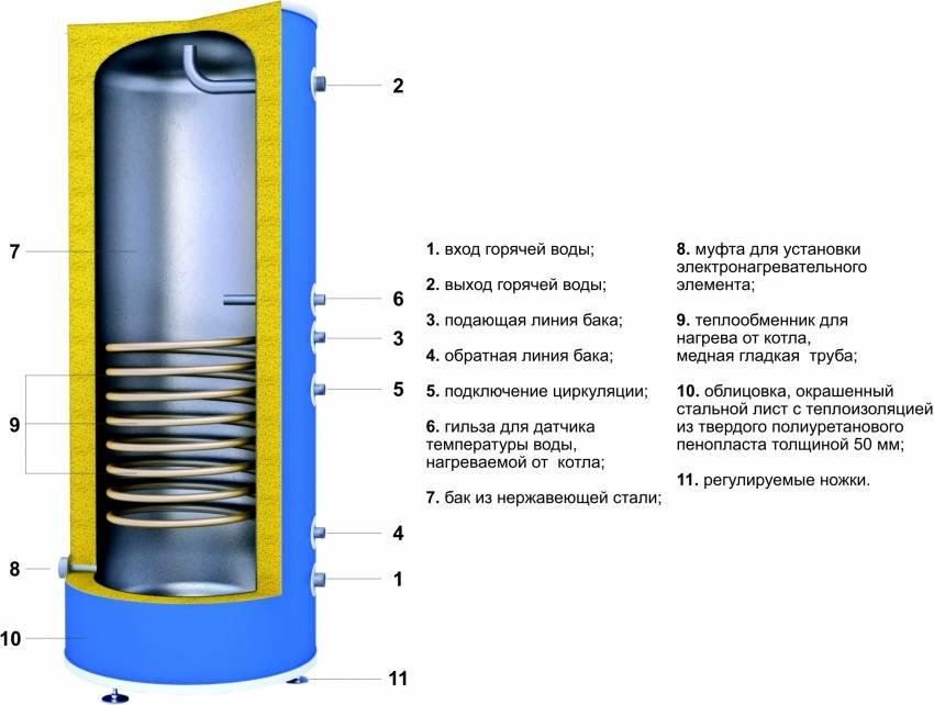 Водонагреватель накопительный - он же бойлер косвенного нагрева. принцип работы и виды подключения.