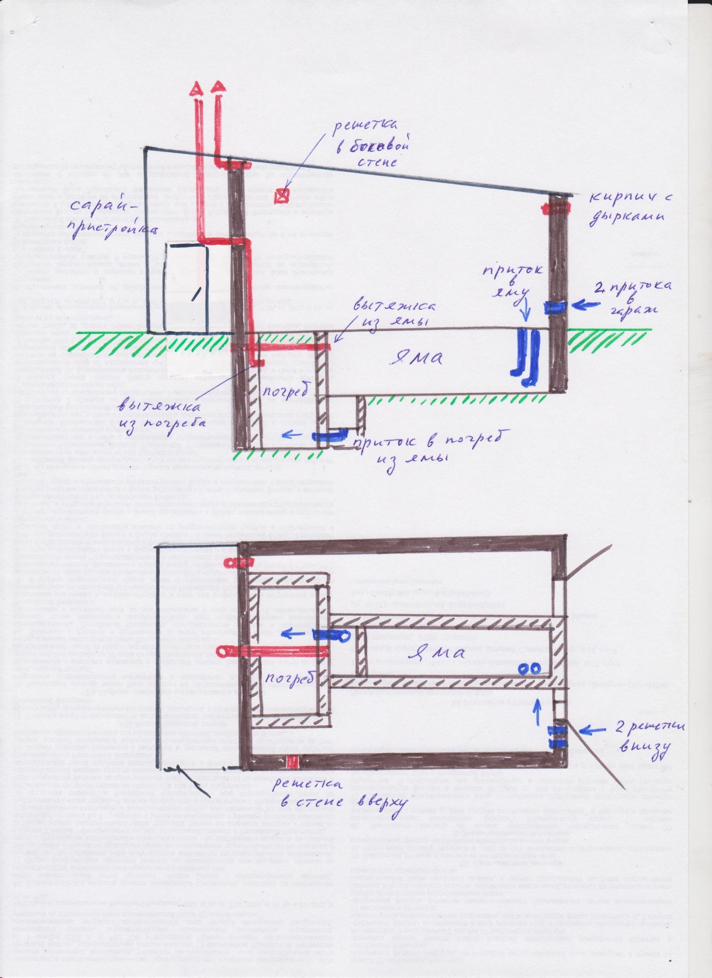Вентиляция в овощной яме в гараже: устройство, схема,виды вытяжки