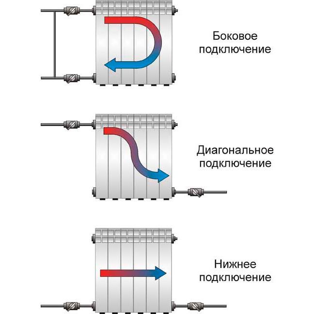 Вакуумные радиаторы отопления: конструкция и принцип работы обогревателя, достоинства и критический анализ