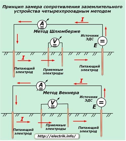 Прибор для измерения сопротивления контура заземления
