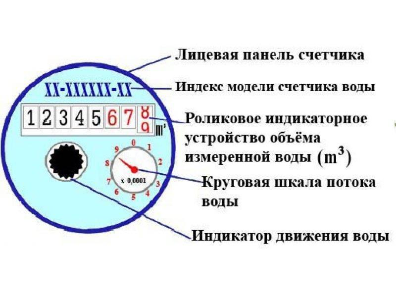 Показания счетчиков воды: алгоритм снятия показаний и их передачи в контролирующие органы