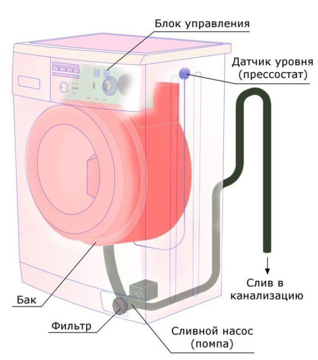 Как слить воду из стиральной машины — индезит, lg, samsung (способы)
